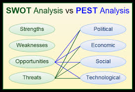 Your next step is to use the results from your swot analysis. Swot Analysis And Pest Analysis When To Use Them