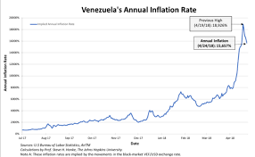 Annual Inflation Rate Chart Venezuelas Hyperinflation And The Imfs Faulty Forecasts