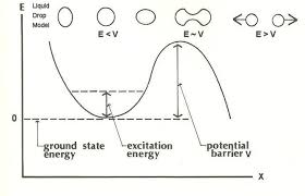 figure 14 11a nuclear potential view large image