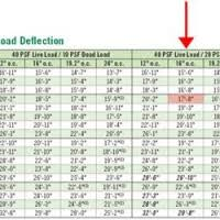 Tji Span Chart Metroflor Engage Select Plank Reviews Walesfootprint Org