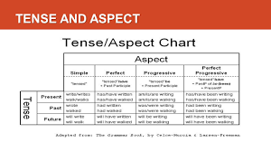 Time And Tense Verb Phrase Ppt Download