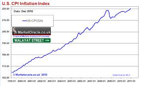 U S Cpi Inflation Index Simcenter