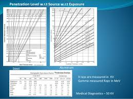 X Ray Exposure Chart For Steel Radiography Testing Presentation