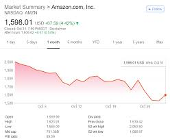 Amazons Stock Sees Worst Month Since The Global Financial
