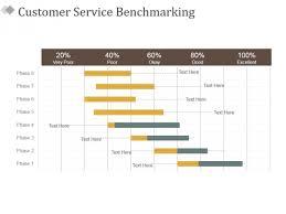 Customer Service Benchmarking Ppt Powerpoint Presentation