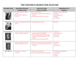 The Crucible Character Study Chart Crucible Character Analysis Chart Answers 199 English