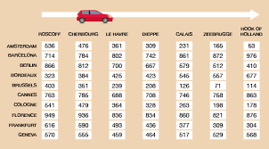 Session 2 Units Of Measure 2 Mileage Charts Openlearn