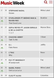 Pop Music Charts Uk Based Swiss Born Artist Fay Hits The Official U K