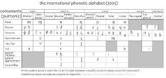The international phonetic alphabet (ipa) is an academic standard created by the international phonetic association. Come Mai In Italiano Si Pronuncia La G E La C Diversamente A Seconda Quale Vocale Segue Quora