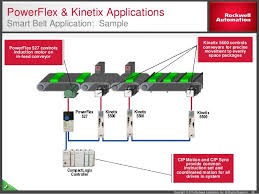 integrated motion on ethernet ip solution overview commissioning and programming 38
