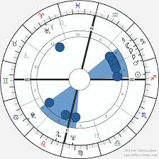 Osho Rajneesh Birth Chart Horoscope Date Of Birth Astro