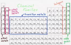 6 - Periodic Table - Mrs. Eldred's Classroom