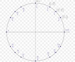 Unit Circle Point Angle Trigonometry Png 709x676px Unit