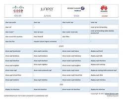 cisco command cheat sheet network configuration cheat sheet cisco juniper alcatel nokia