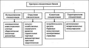 Реферат Структура денежно кредитной системы Республики Беларусь  Рисунок 1 1 Критерии специализации банков