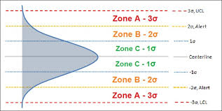 Zone Control Chart Statistical Process Control Spc Cqe Academy