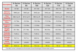 X Series Ree Values Xs Scuba