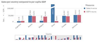 Ex Currency Chart Integrating Corporate Data With Datamarket Data Qlik Sense