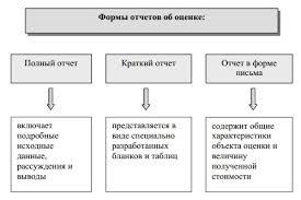 Документирование результатов оценки Структура отчета об оценке  В оценке недвижимого имущества рекомендуется использовать следующую структуру отчета