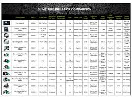 Compressor Comparison Chart Tire Inflators Slime Slime Products