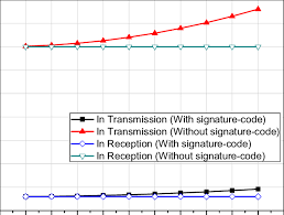 Comparison Of Energy Consumption With And Without Signature
