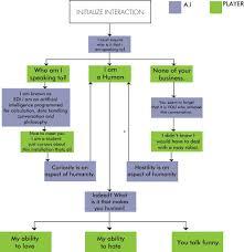 Twp 4ttitude Programming Team Conversation Flow Chart