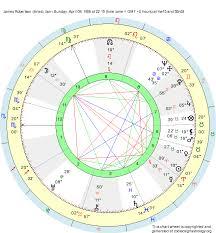 Aries Birth Chart Analysis Birth Chart James Robertson Aries Zodiac Sign Astrology
