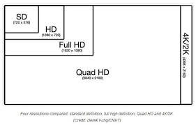 High Definition Resolution Chart 4k Resolution Guide Compare 4k Vs 1080p And Ultra Hd Uhd