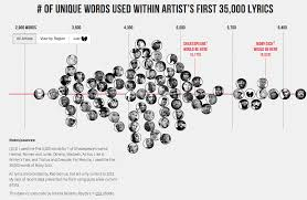 Who Has The Largest Vocabulary In Hip Hop Daily Infographic