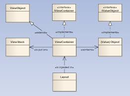 Android Design Patterns Fascinating Android Design Patterns Dealing With UI Events And Objects On The