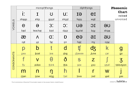 For example, in english there is only one t sound distinguished by native speakers. Phonemic Chart Pronunciation Englishclub