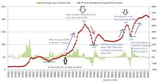 Housing Index Chart Property Price Chart Commodity Market Crude Oil