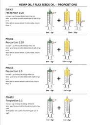 Rick Simpson Oil Dosage Chart Articles On Mmj Seizures