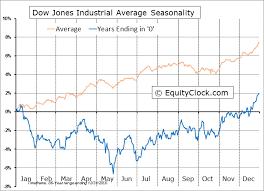 Dow Jones Industrial Average 10 Year Cycle Seasonal Charts