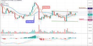 Ethereum Price Analysis Eth Usd Exhibits Moderate