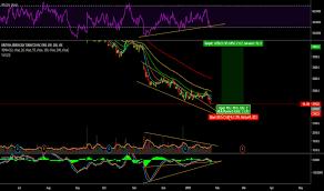 Juul Stock Market Chart Bats Stock Price And Chart Lse Bats Tradingview