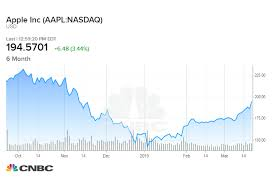 Chart Stock Photo Apple Shares Surge To 4 Month High As Stock Chart Points To