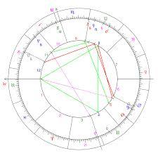 Current Natal Chart File Natal Chart Adam Svg Wikimedia Commons