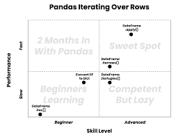 pandas iterate over rows 5 methods