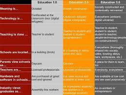 8 Characteristics Of Education 3 0