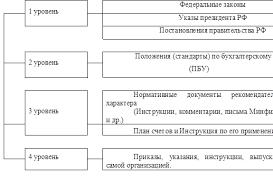 Дипломная работа Бухгалтерская отчетность организации состав  Уровни регулирования составления бухгалтерской отчетности