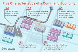Types Of Economic Systems Chart Command Economy Definition Characteristics Pros Cons