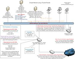 help setting up dns correctly in windows server  comcast modem router