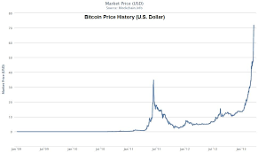 Bitcoin Price Chart 2010 To 2017 Bitcoin Price South Africa Xenoverse 2 Bitcoin Buy 2018