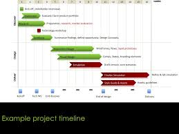 Example Of A Project Timeline Example Project Timeline 1 2