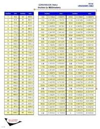 Conversion Chart Cm To Inches Table Inches Conversion Calculator Online Charts Collection