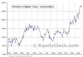Wdc Stock Chart Western Digital Corp Nasd Wdc Seasonal Chart Equity Clock