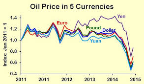 Oil Price Forecast Update The Role Of Exchange Rates