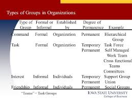 Types Of Groups In Organizations Ppt Download