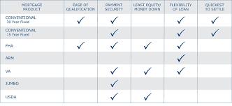 Mortgage Comparison Chart Compare Products